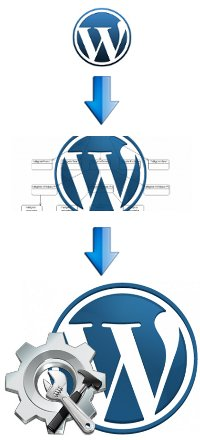 wordpress cms modulaire